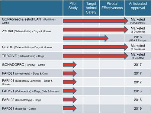 Parnell Pharmaceuticals Holdings Ltd