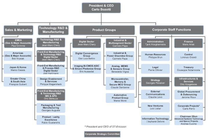 hp organizational chart - Aylaquiztrivia