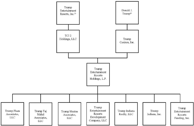 Post-Effective Date Organizational Chart of the Company and its