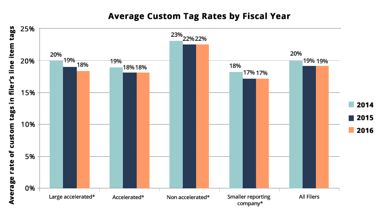SECgov Trend Analysis 2016