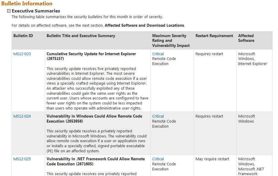 Microsoft Black Tuesday Critical Windows, Office, and IE Updates
