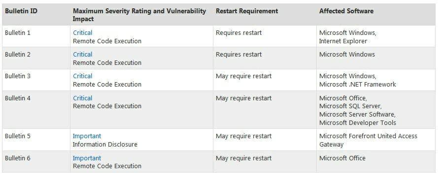 Microsoft Planning Six April Bulletins; Four Critical Secplicity - microsoft bulletin