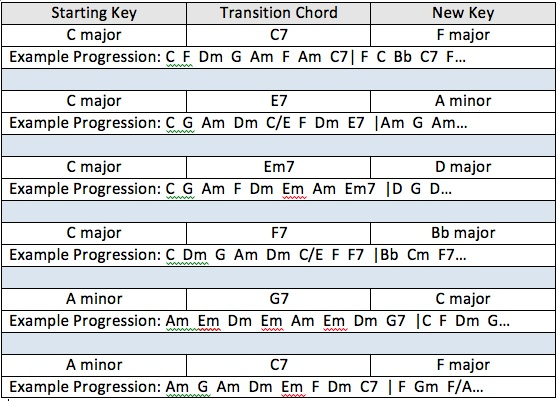 Inspirational Jazz Chord Chart Creating Good Transitions From One