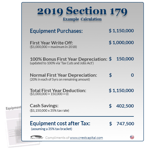 Section 179 Tax Deduction for 2019 Section179Org