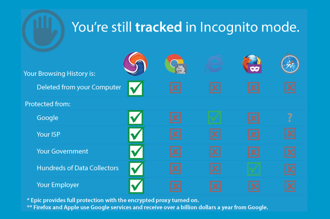 The Most Secure Web Browsers For Privacy Secure Gear