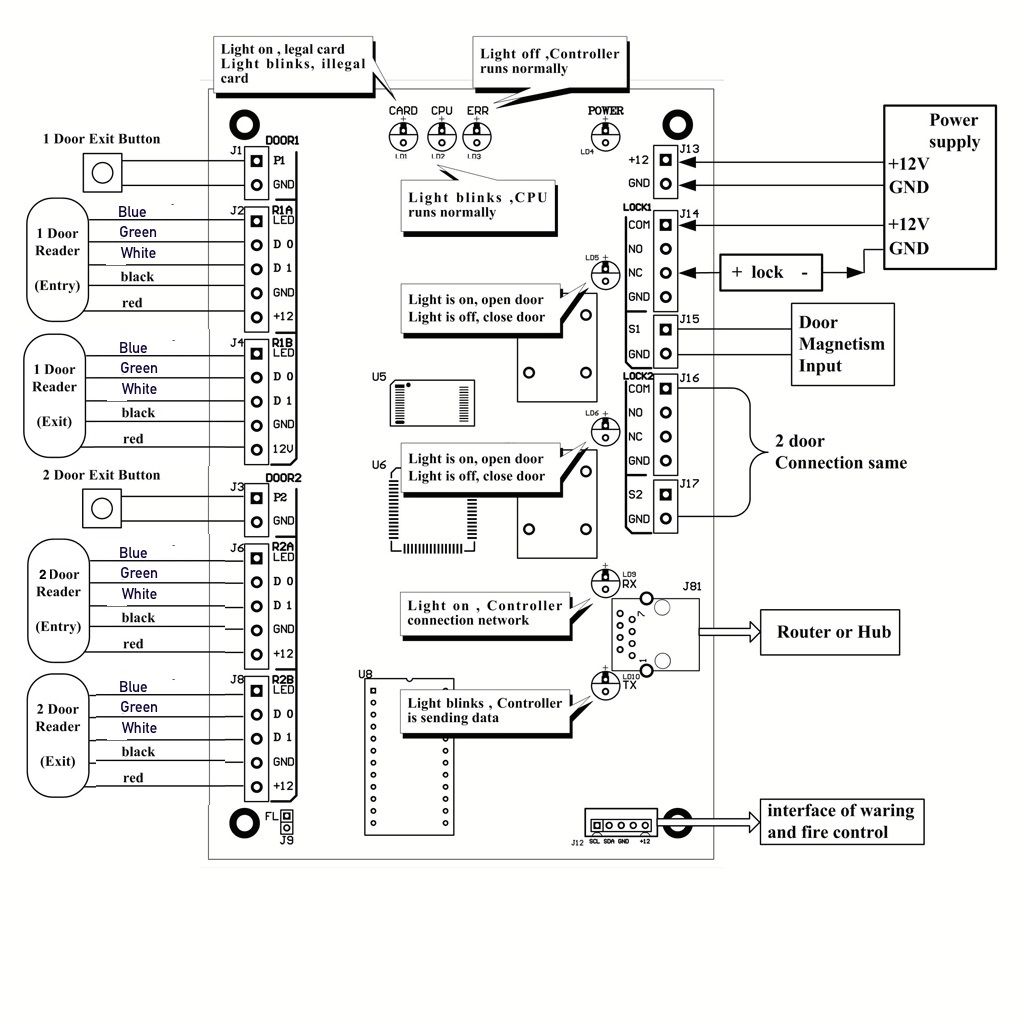diagram for security card readers