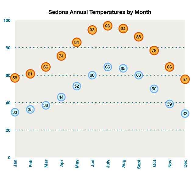 Sedona AZ Weather Best Time to Visit Sedona Average Annual Temps