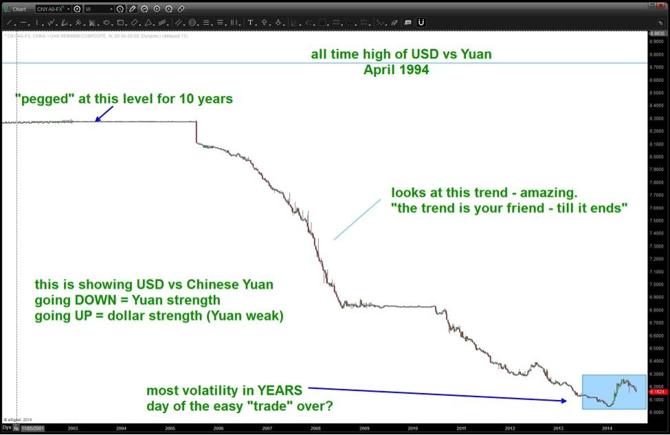 √ Why The Chinese Yuan May Depreciate vs The Dollar