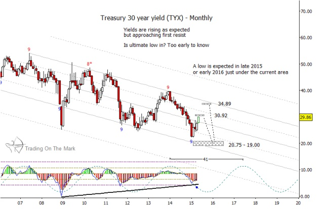 US Treasury Yields On A Bumpy Ride To The Bottom - See It Market