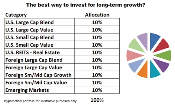 The Downside Of Long-Term Buy And Hold Portfolio Diversification