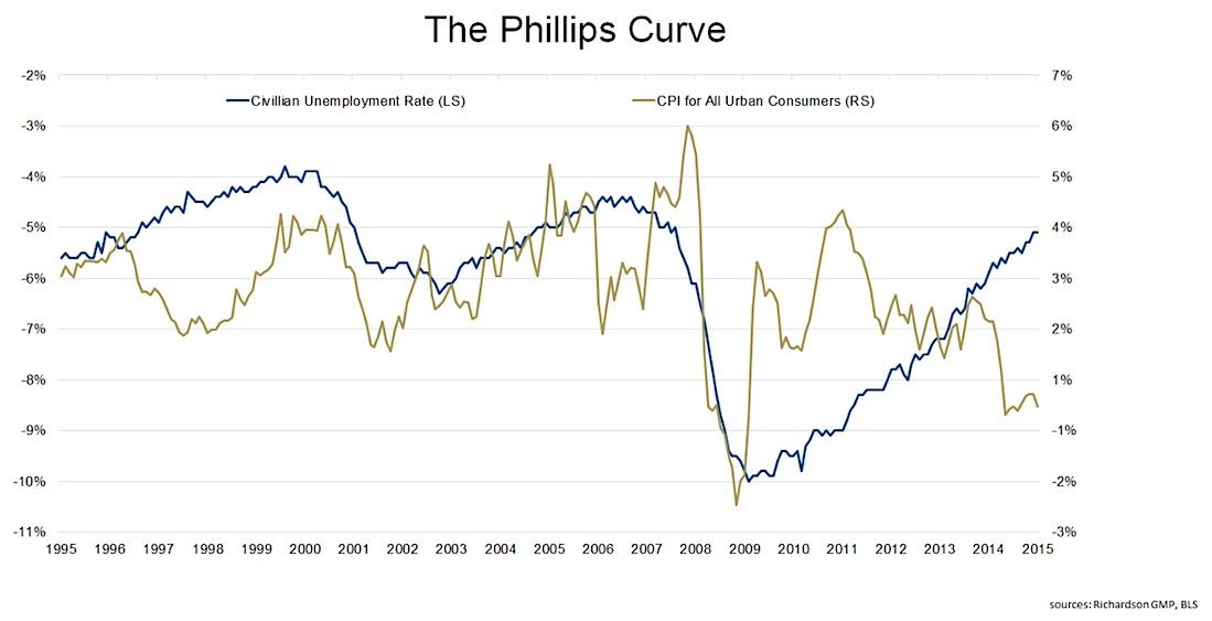 O Wage Inflation, Where Art Thou? - See It Market