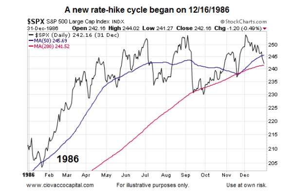 What History Says About Fed Rate Hike Cycles And Stocks - See It Market