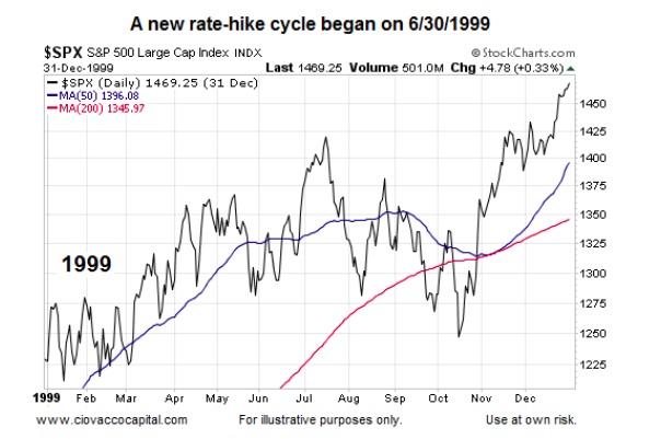 fed interest rates chart - Heartimpulsar