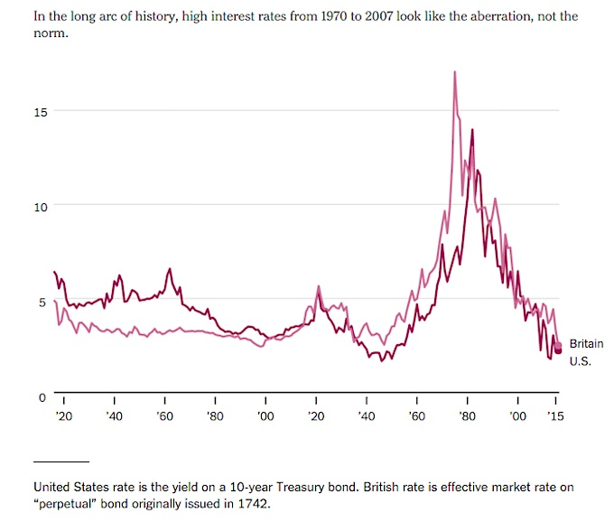 The Inflation-Factor In The History Of Interest Rates - See It Market