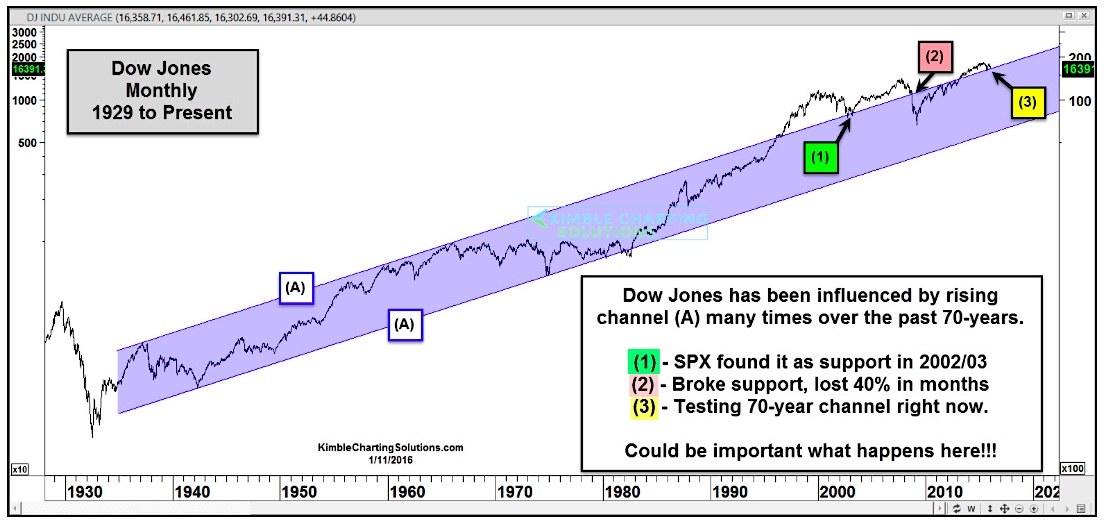 Dow Jones Industrial Average Decline Nears Critical Support - See It