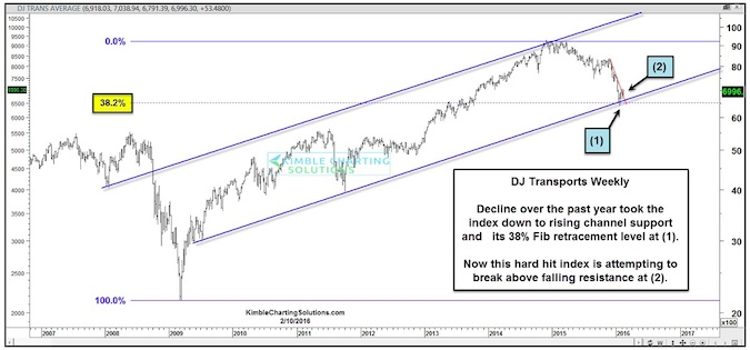 Dow Jones Transports Showing Signs Of Life At Critical Time For Stocks