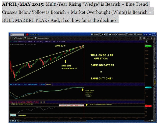 Stock Market Price Discovery Through Chart Art (A Review Of 2015