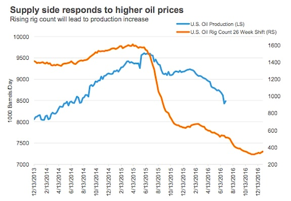 Higher Oil Prices Trigger Oil Production Increase