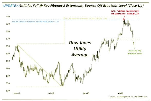 Utility Stocks Continue To Follow Technical Road Map