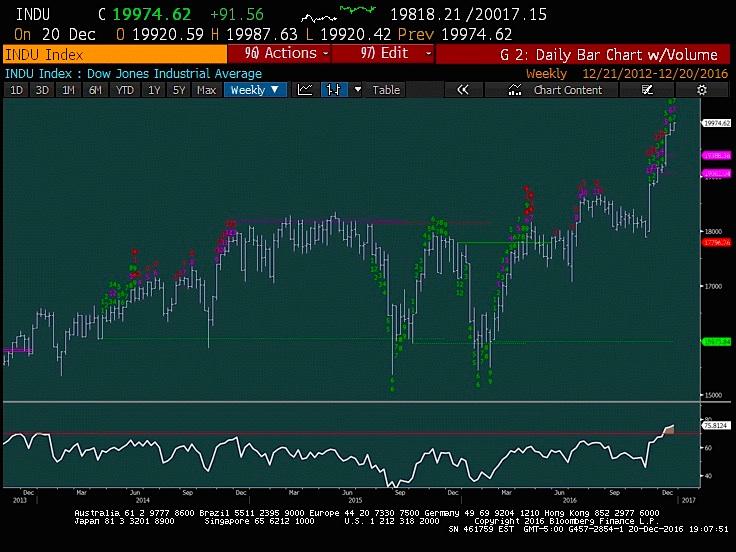 Stock Market Update Making Sense Of Dow Jones 20,000