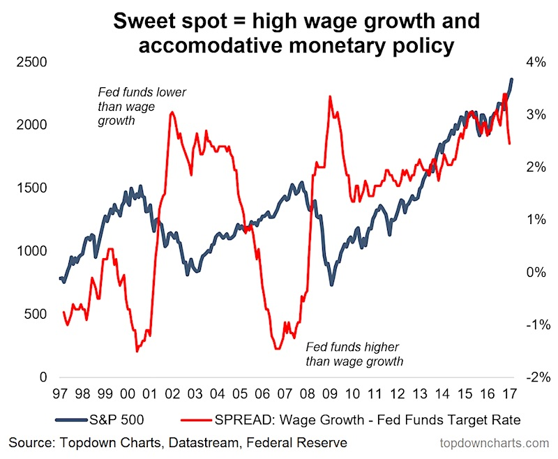 A Sweet Spot For Interest Rate Hikes And The SP 500 - See It Market