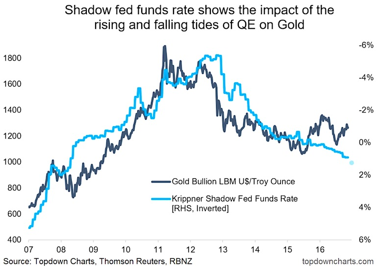 Gold Bugs Keep An Eye On The Shadow Fed Funds Rate - See It Market - Rate Chart