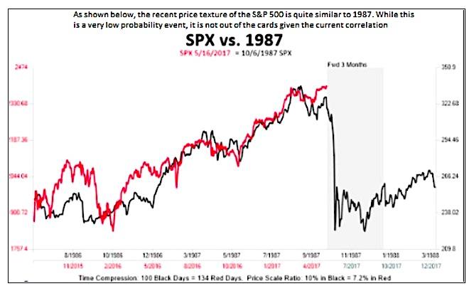 Chart Book Today\u0027s Stock Market Is Not \u0027Just Like 1987\u0027 - See It Market