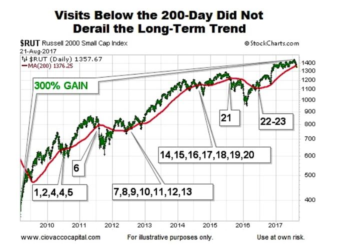 7 Bearish Signs For Stocks And Why The Sky Isn\u0027t Falling - See It