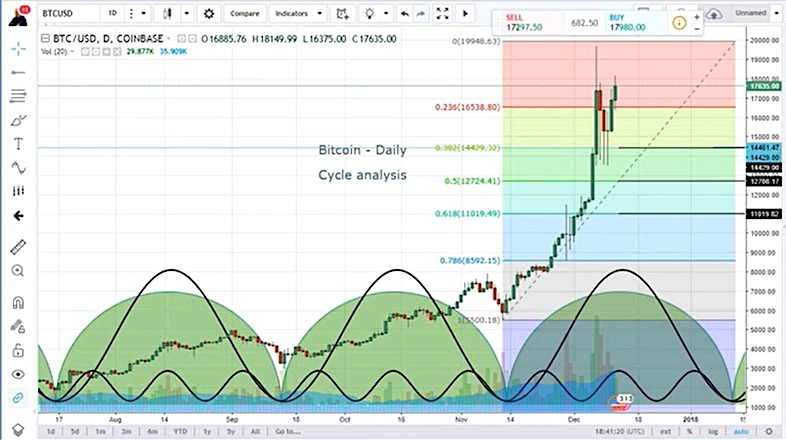 Bitcoin Cycle Analysis What are Time and Price Saying?