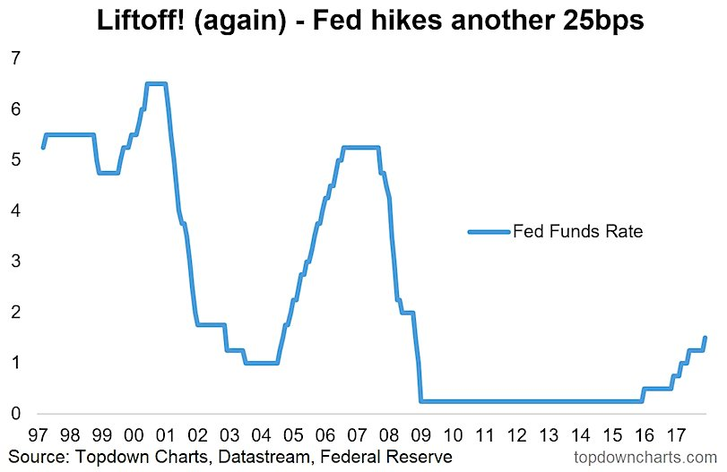 Will The Federal Reserve Raise Interest Rates In 2018? - See It Market