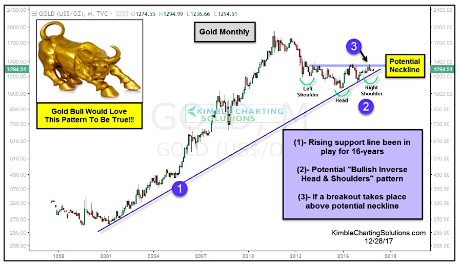 Gold Bulls Hope This Chart Pattern Leads To Big Rally - See It Market