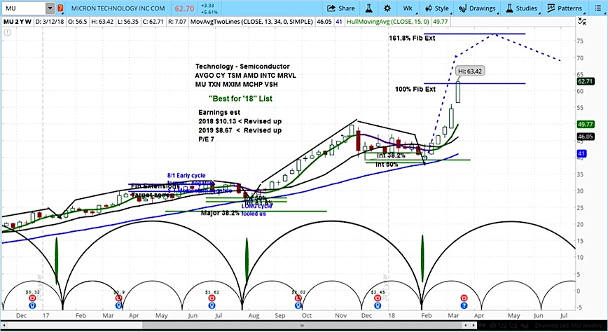 awesome excel stock chart dchartwediscover