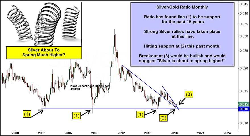 Silver Gold Ratio Set To \