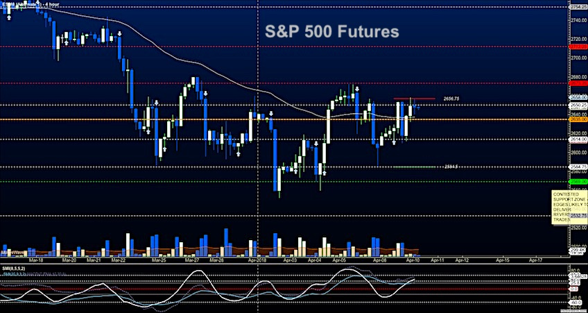 SP 500 Futures Trading Update Bulls Try Again - See It Market
