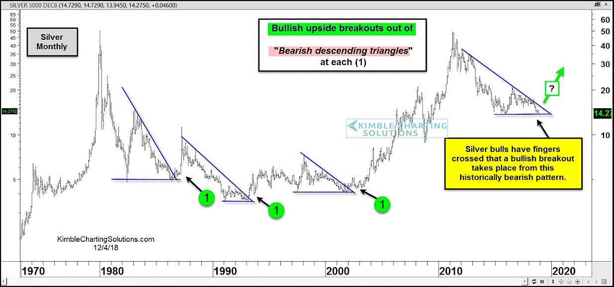 Silver Bulls Hope Bearish Patterns Are Bullish Again! - See It Market