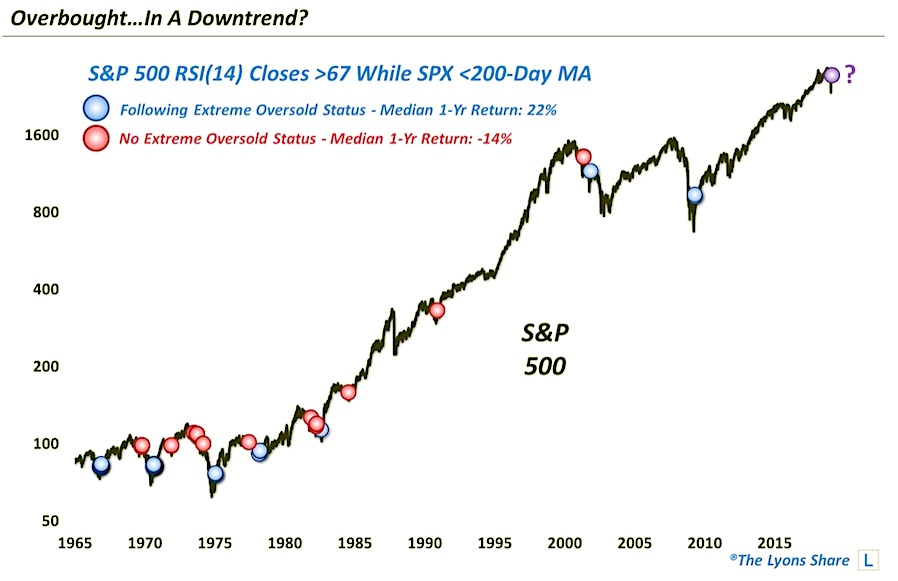 The Stock Market Is Overbought But What Does That Mean? - See It