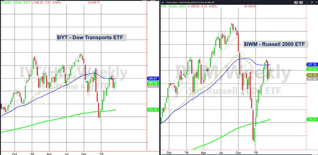 Can the Russell 2000  Dow Transports Pick Up the Pieces? - See It
