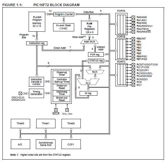 instruments tablet enterprise block diagram electronic products
