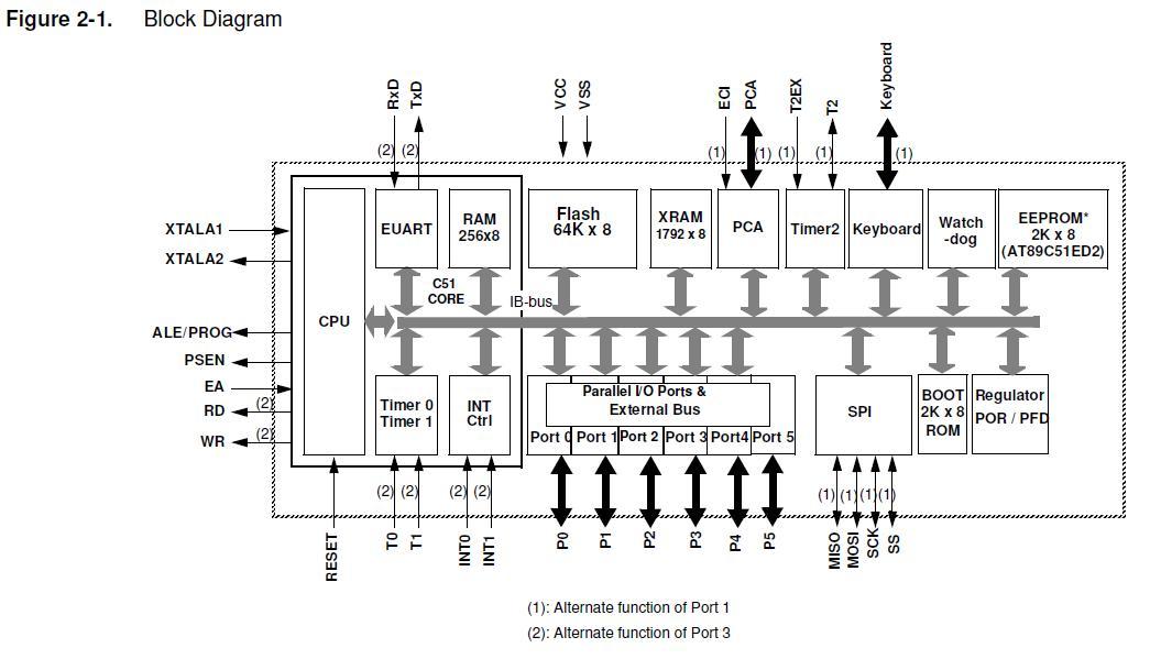 block diagram of keyboard interface