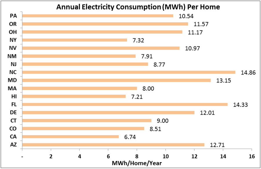 This chart shows the annual electricity consumption in megawatt-hours per home in each of the listed states.