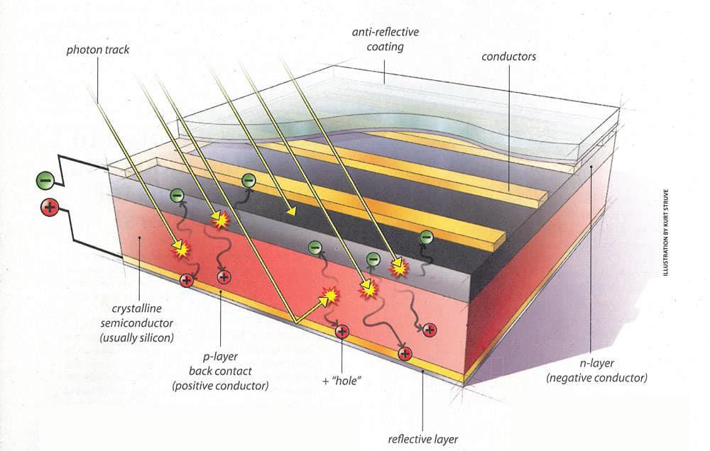 Photovoltaics SEIA