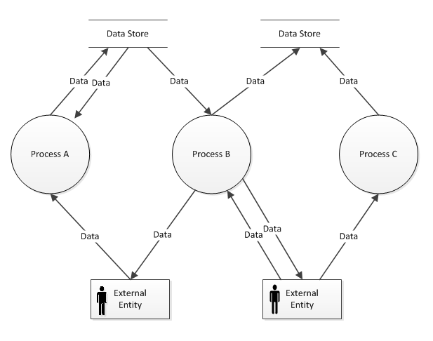 process flow diagram for business analyst