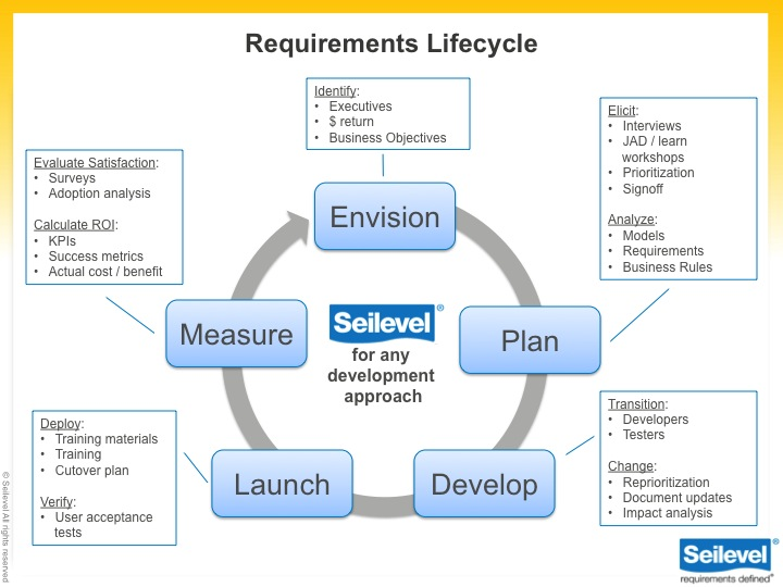 Requirements  Business Analysis Services Seilevel