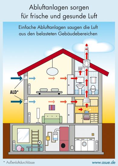 Lftung Im Wohnhaus Einbauen ~ Raum und Mbeldesign