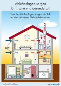 Lftung Im Wohnhaus Einbauen ~ Raum und Mbeldesign ...