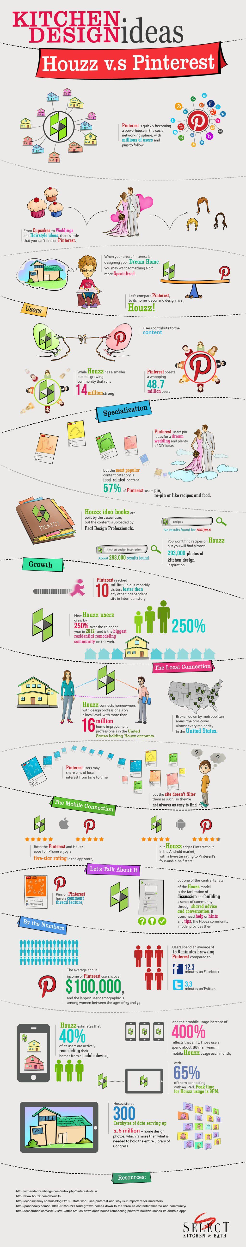 infographic kitchen design ideas houzz vs pinterest select kitchen design Embed This