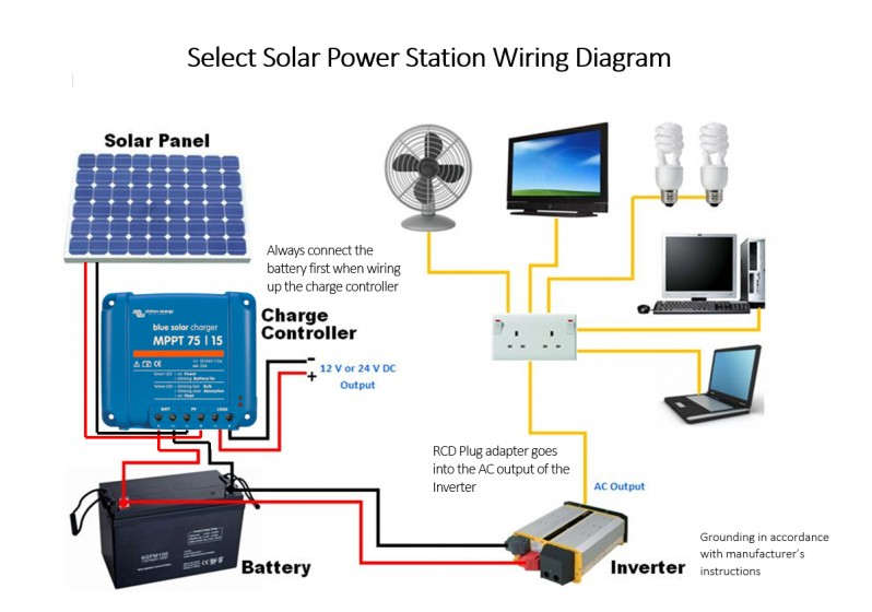 Select Solar Power Station - 280w Select solar The solar