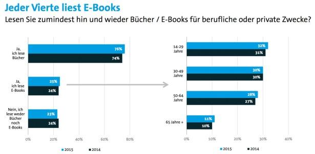 Bitkom_E-Book-Studie