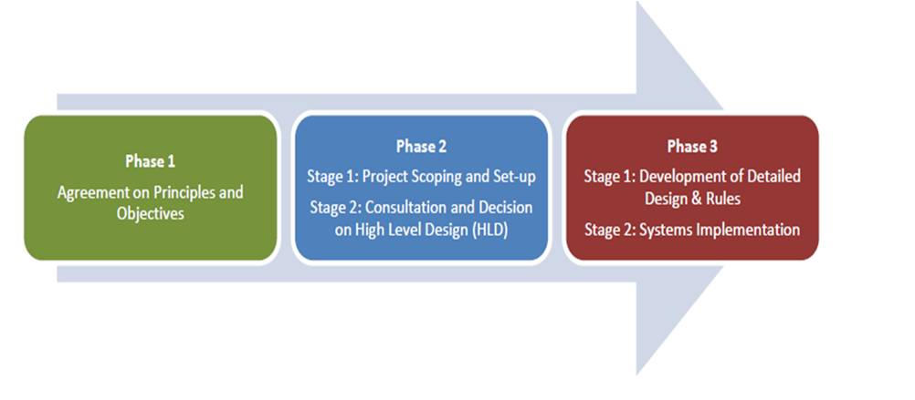 Project plan/updates SEM Committee