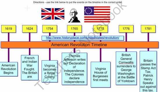 American Revolution Timeline Worksheet as Well as Sample Biography